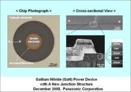 Panasonic Develops A Gallium Nitride (GaN) Power Device with A New Junction Structure