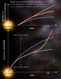 Comparing of Expansion of Universe and Growth of Structures