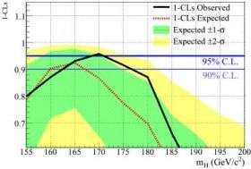 Higgs Mass Exclusion Plot