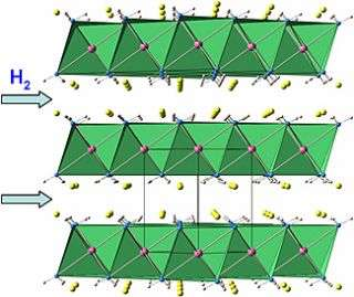 Improved Ion Mobility Is Key to New Hydrogen Storage Compound