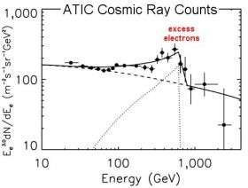 Mysterious Source of High-Energy Cosmic Radiation Discovered