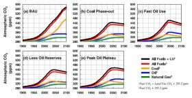 NASA study illustrates how global peak oil could impact climate