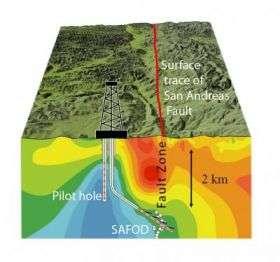San Andreas Fault Observatory at Depth