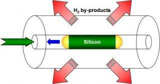 Single-crystal semiconductor wire built into an optical fiber