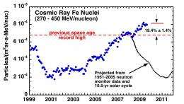 Cosmic Rays Hit Space Age High
