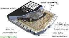 Microscopic gyroscopes, the key for motion sensing