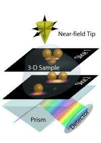 Nanoimaging in 3-D