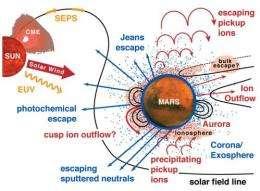 A Tale of Planetary Woe