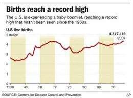 Baby boomlet: US births in 2007 break 1950s record (AP)
