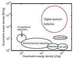 Digital quantum battery