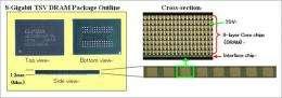 Elpida Completes Development of  Cu-TSV (Through Silicon Via) Multi-Layer 8-Gigabit DRAM