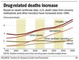 In 16 states, drug deaths overtake traffic fatals (AP)