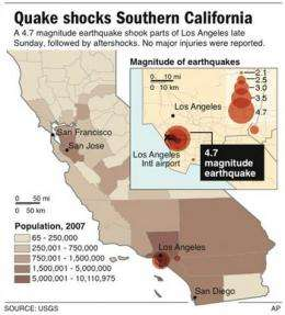 Latest quake highlights Los Angeles seismic danger (AP)