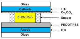 Liquid-OLED Offers More Light-Emitting Possibilities