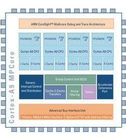 Multi-core ARM Chip Architecture