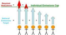 New method may help allocate carbon emissions responsibility among nations