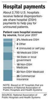 Will safety net hospitals survive health reform? (AP)