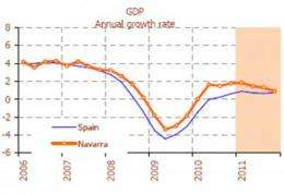 A new system for forecasting the GDP of autonomous regions
