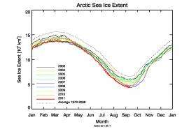 Arctic ice nears record low