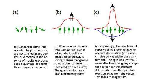 At small scales, tug-of-war between electrons can lead to magnetism under surprising circumstances