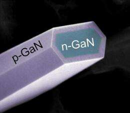 Bright future for gaN nanowires