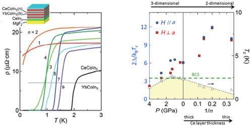 Extremely strong coupling superconductivity of heavy-electrons in two-dimension