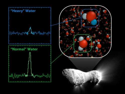 First comet found with ocean-like water: New clues to creation of Earth's oceans