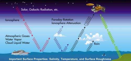 For Aquarius, sampling seas no 'grain of salt' task