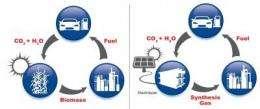 Ionic liquid catalyst helps turn emissions into fuel
