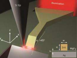 Nanoscale waveguide for future photonics