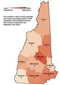 N.H. voters have become less Republican since 1960s, new Carsey Institute research shows