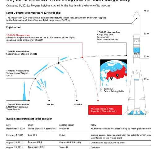 The human cost of Russia's lost spacecraft
