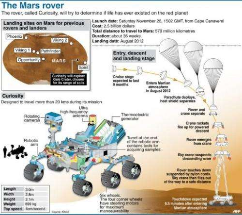 The Mars Science Laboratory