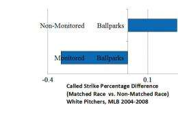 White favoritism by Major League umps lowers minority pitcher performance, pay