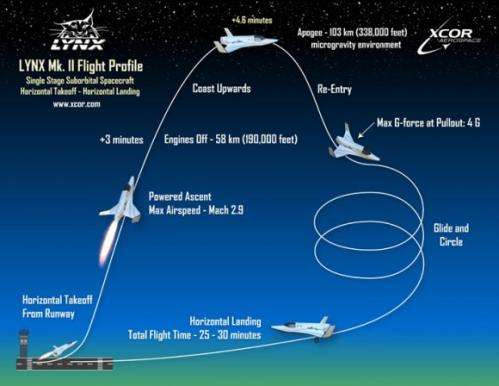 XCOR Lynx slated to fly new suborbital telescope