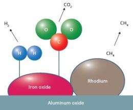 Rhodium-iron catalyst helps increase yield of hydrogen gas in steam