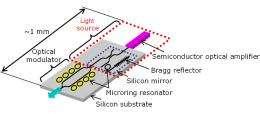 Fujitsu laboratories develops compact silicon photonics light source for high-bandwidth CPU interconnects