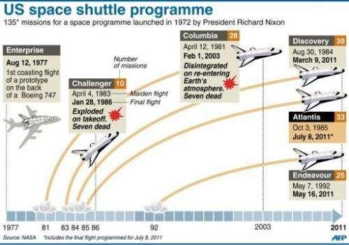 US space shuttle programme