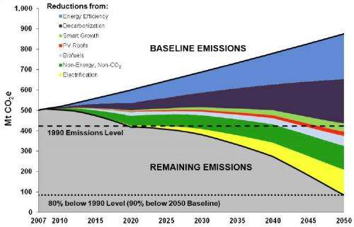 Researchers develop a how-to guide to slashing California's greenhouse gas emissions by 2050