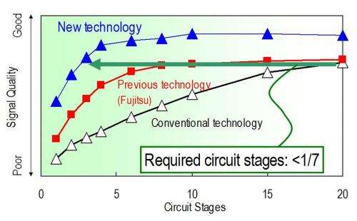 Fujitsu develops high-Performance distortion-compensation circuit
