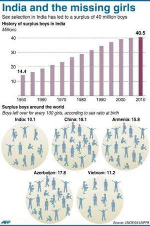 Graphic showing the growth of surplus men in India since 1950