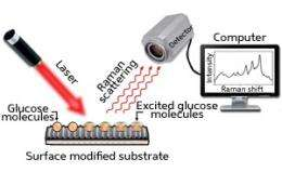 Biosensors: Sweet and simple