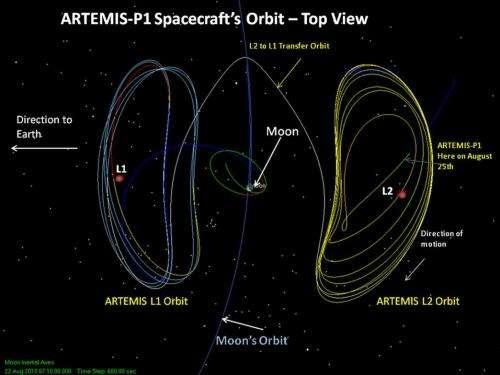 ARTEMIS Spacecraft Prepare for Lunar Orbit