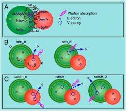 Bright lights, small systems: Molecular differentiation using free-electron lasers