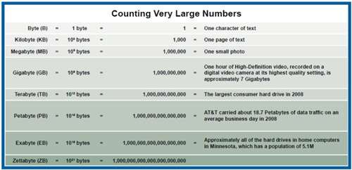Business information consumption: 9,570,000,000,000,000,000,000 bytes per year