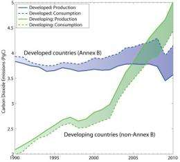 Carbon dioxide emissions rebound quickly after global financial crisis