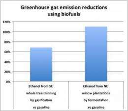 Carbon mitigation strategy uses wood for buildings first, bioenergy second