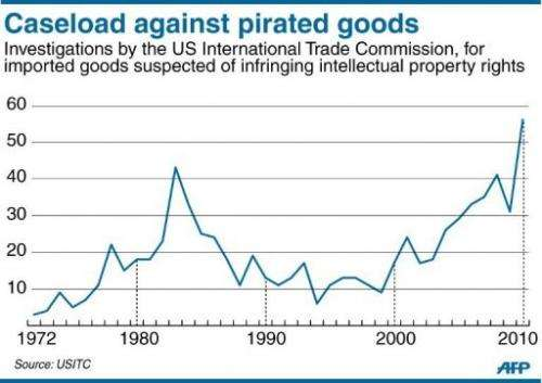 Chart showing the rising number of complaints lodged in the US over suspected pirated goods