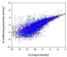 Night sky satellite luminescence images used to estimate economic levels