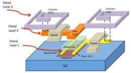 IBM creates first graphene based integrated circuit